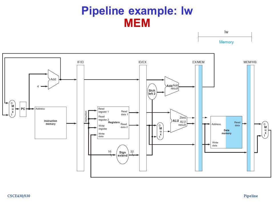 PipelineCSCE430/830 Pipeline example: lw MEM