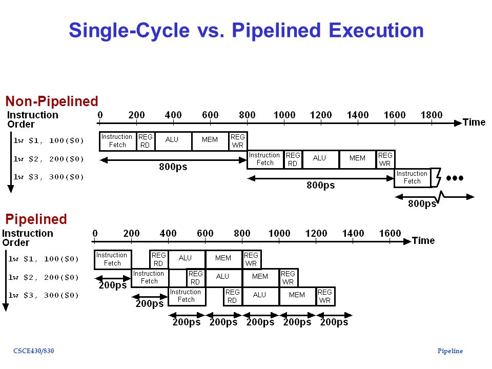 PipelineCSCE430/830 Single-Cycle vs. Pipelined Execution Non-Pipelined Pipelined