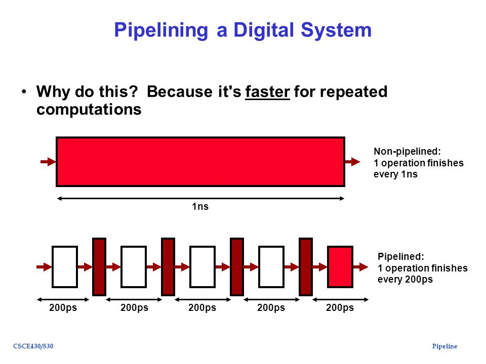 PipelineCSCE430/830 Pipelining a Digital System Why do this.