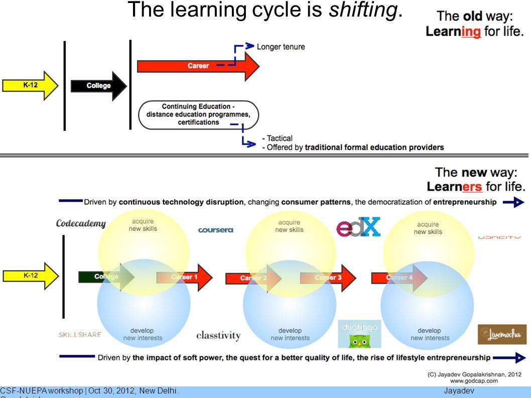 CSF-NUEPA workshop | Oct 30, 2012, New Delhi. Jayadev Gopalakrishnan The learning cycle is shifting.