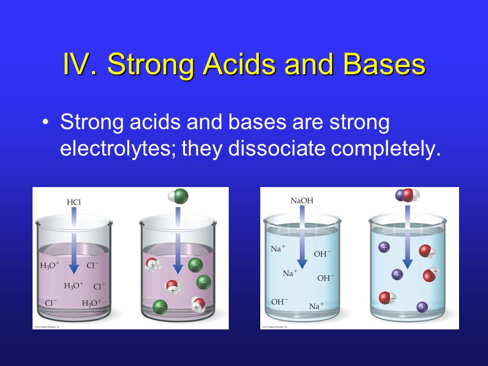IV. Strong Acids and Bases Strong acids and bases are strong electrolytes; they dissociate completely.