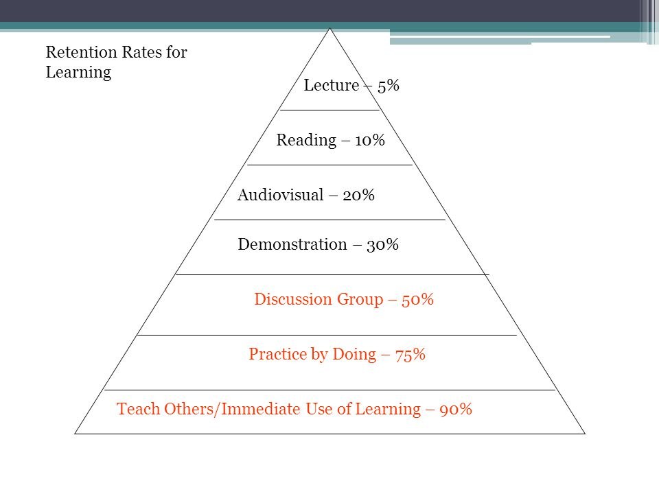 Lecture – 5% Reading – 10% Audiovisual – 20% Demonstration – 30% Discussion Group – 50% Practice by Doing – 75% Teach Others/Immediate Use of Learning – 90% Retention Rates for Learning