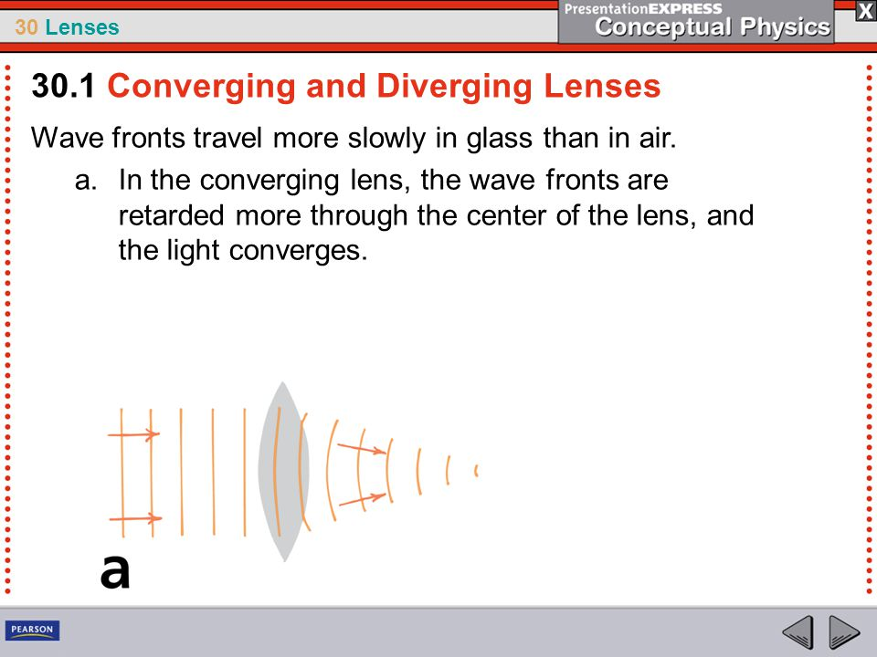 30 Lenses Wave fronts travel more slowly in glass than in air. a.In the converging lens, the wave fronts are retarded more through the center of the l