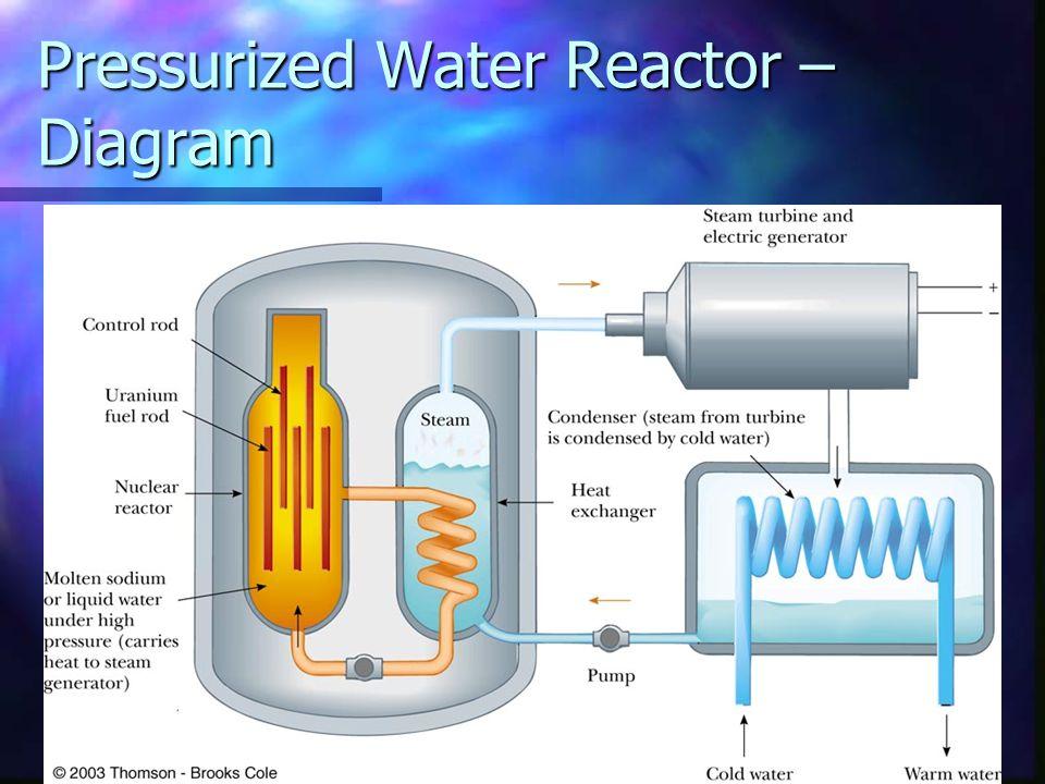 Pressurized Water Reactor – Diagram