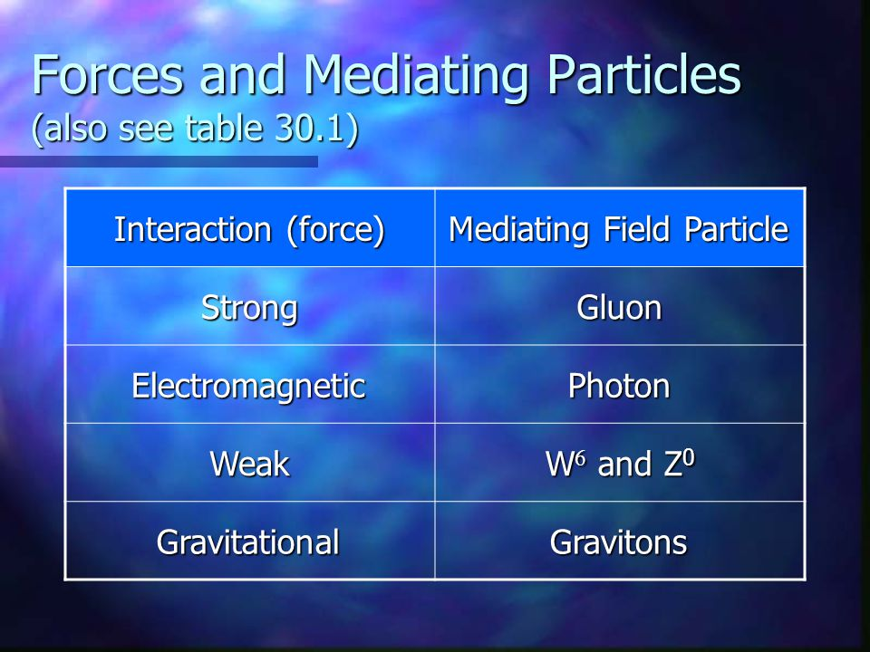 Forces and Mediating Particles (also see table 30.1) Interaction (force) Mediating Field Particle StrongGluon ElectromagneticPhoton Weak W  and Z 0 G