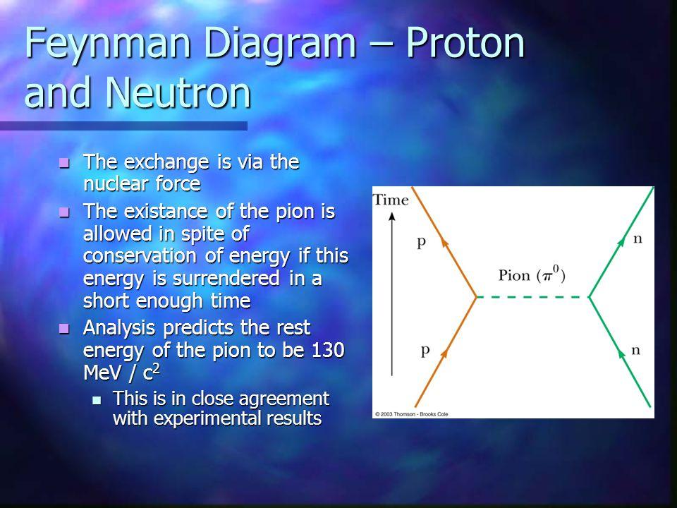 Feynman Diagram – Proton and Neutron The exchange is via the nuclear force The exchange is via the nuclear force The existance of the pion is allowed