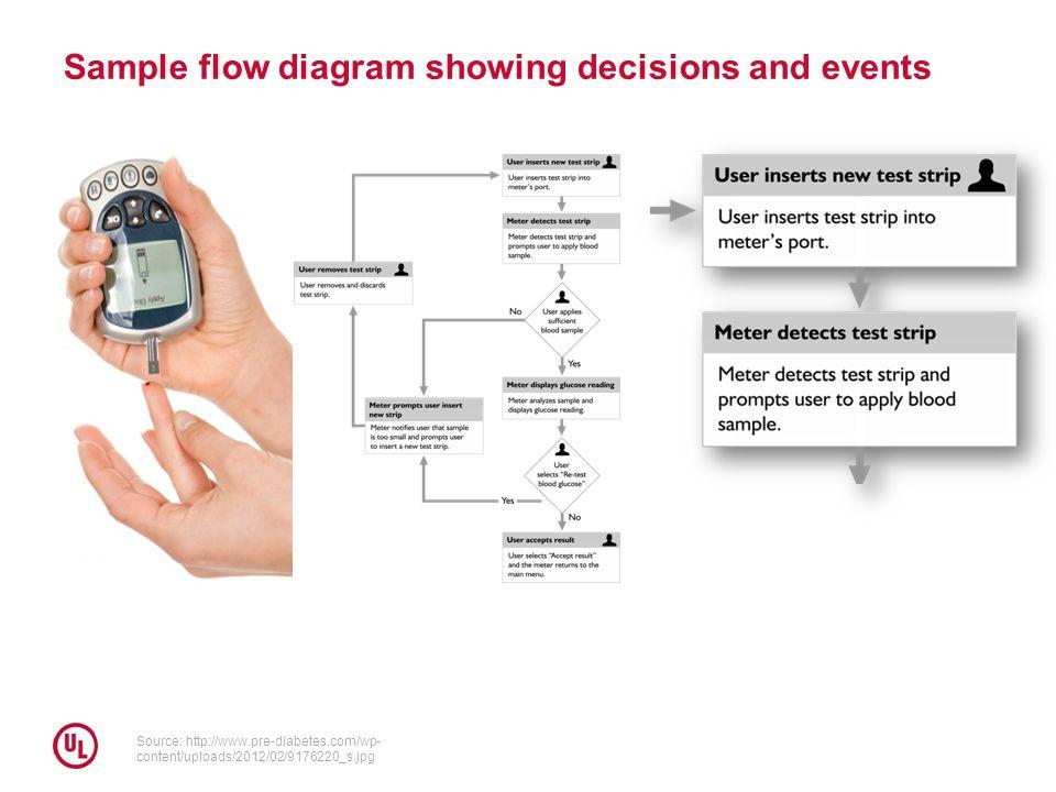 Sample flow diagram showing decisions and events Source: http://www.pre-diabetes.com/wp- content/uploads/2012/02/9176220_s.jpg
