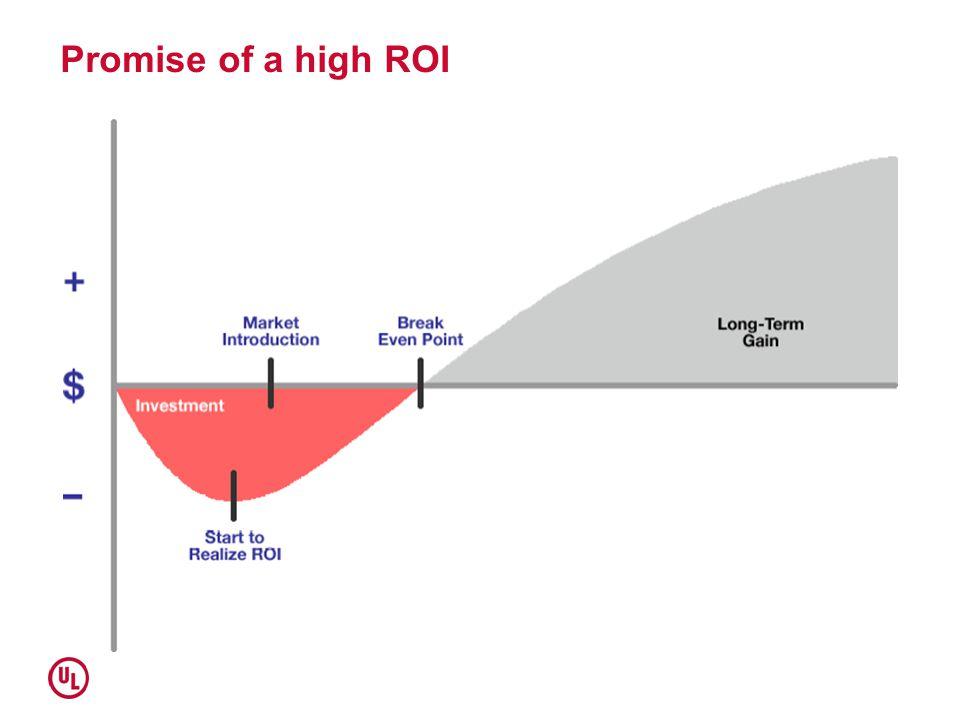 Promise of a high ROI