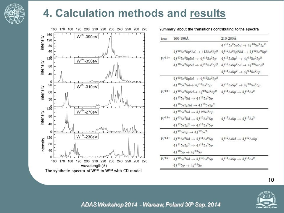ADAS Workshop 2014 - Warsaw, Poland 30 th Sep. 2014 10 4. Calculation methods and results Summary about the transitions contributing to the spectra Th