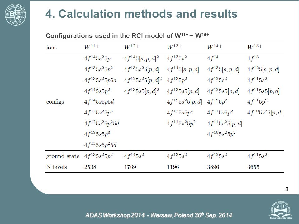 ADAS Workshop 2014 - Warsaw, Poland 30 th Sep. 2014 8 4. Calculation methods and results Configurations used in the RCI model of W 11+ ~ W 15+