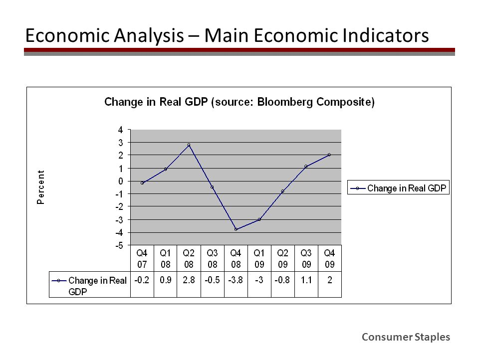 Consumer Staples Economic Analysis – Main Economic Indicators