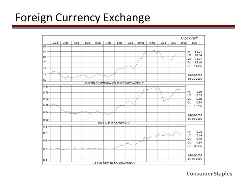 Consumer Staples Foreign Currency Exchange