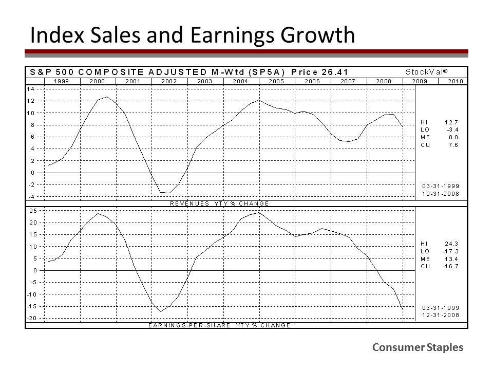 Consumer Staples Index Sales and Earnings Growth Consumer Staples