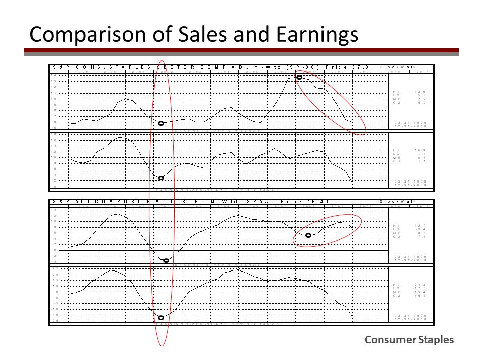 Comparison of Sales and Earnings