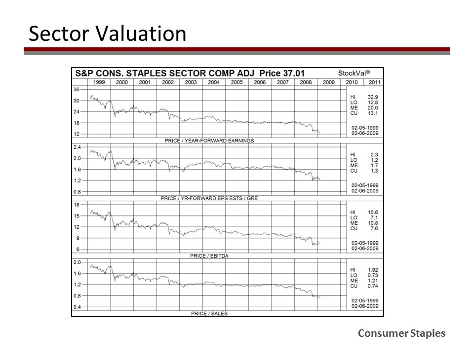 Consumer Staples Sector Valuation Consumer Staples