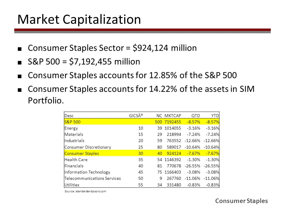 Consumer Staples Market Capitalization ■ Consumer Staples Sector = $924,124 million ■ S&P 500 = $7,192,455 million ■ Consumer Staples accounts for 12.