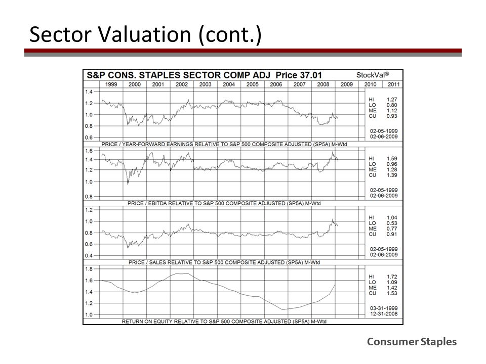Consumer Staples Sector Valuation (cont.) Consumer Staples