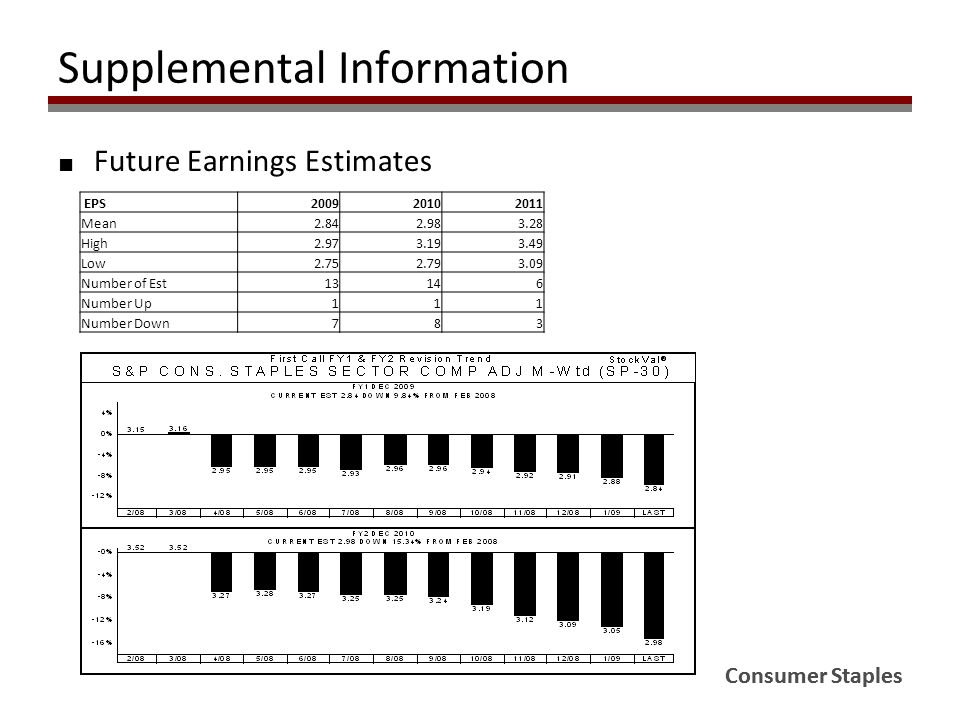 ■ Future Earnings Estimates Consumer Staples Supplemental Information EPS200920102011 Mean2.842.983.28 High2.973.193.49 Low2.752.793.09 Number of Est13146 Number Up111 Number Down783