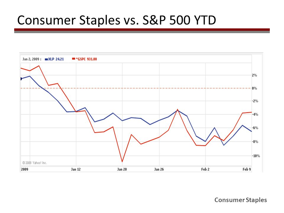 Consumer Staples Consumer Staples vs. S&P 500 YTD