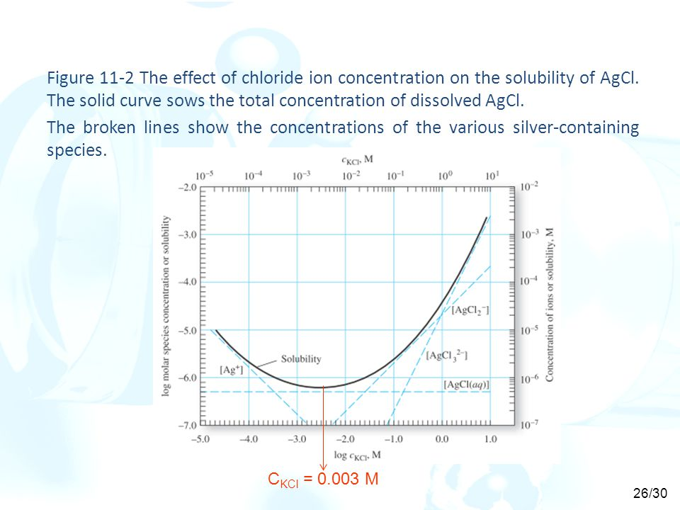 Figure 11-2 The effect of chloride ion concentration on the solubility of AgCl.