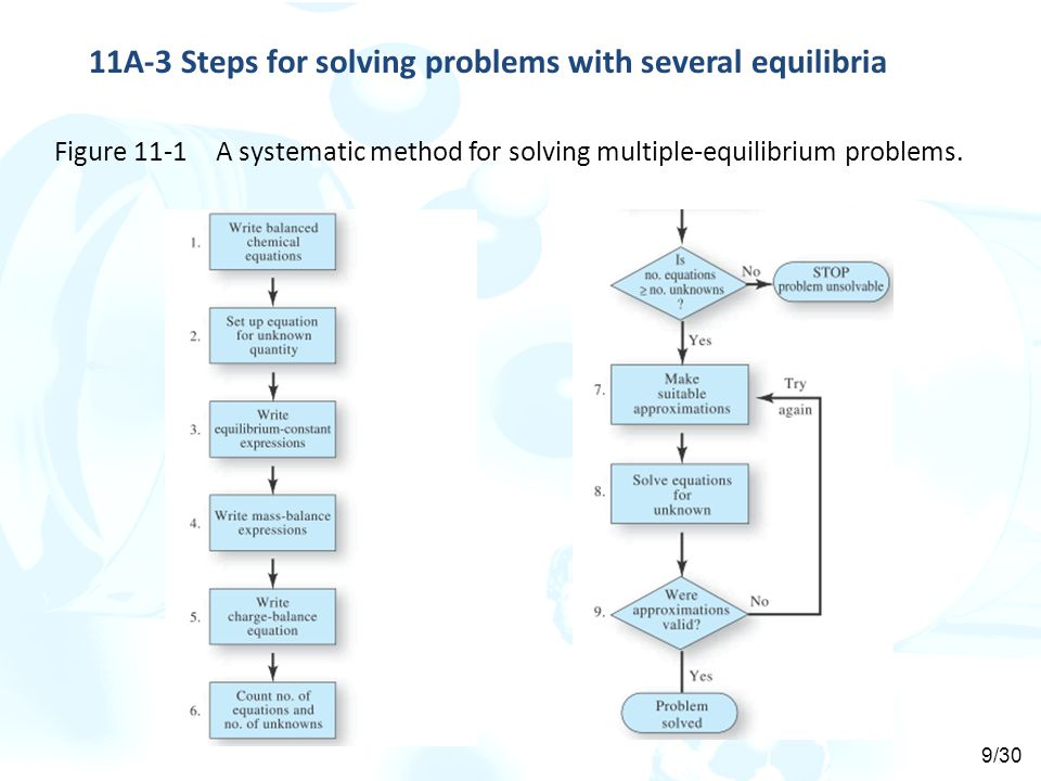 Figure 11-1 A systematic method for solving multiple-equilibrium problems.