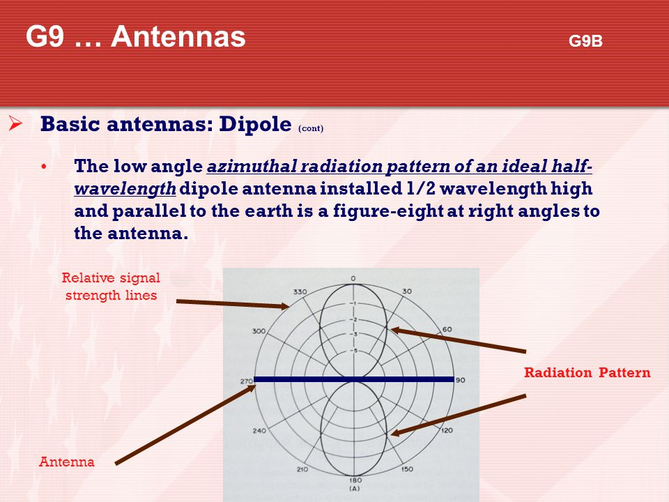 G9 … Antennas G9B  Basic antennas: Dipole (cont) The low angle azimuthal radiation pattern of an ideal half- wavelength dipole antenna installed 1/2