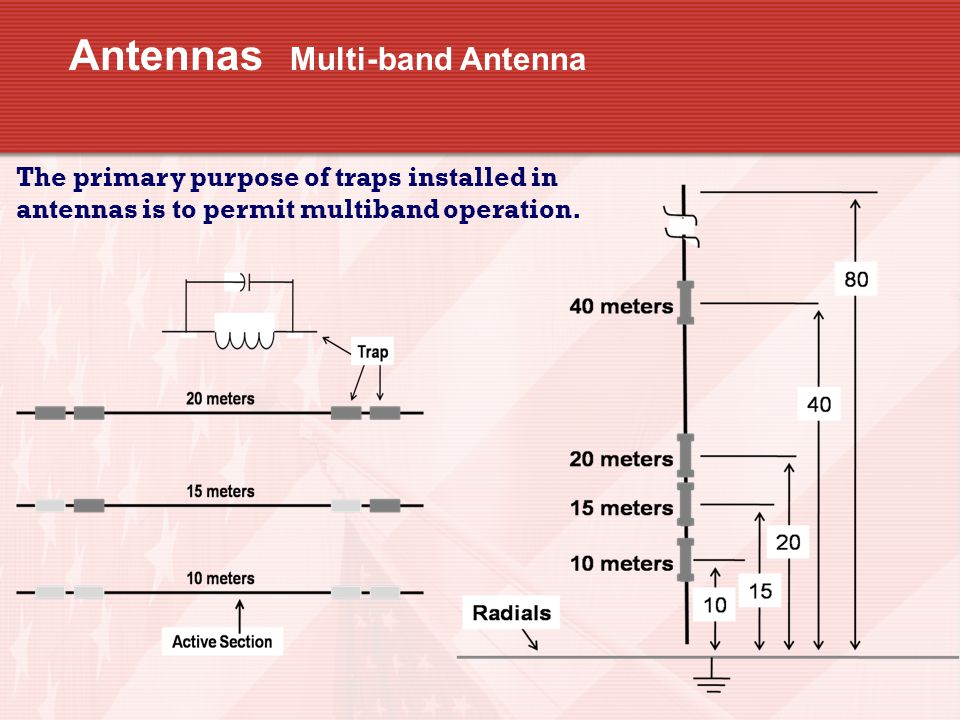 Antennas Multi-band Antenna The primary purpose of traps installed in antennas is to permit multiband operation.