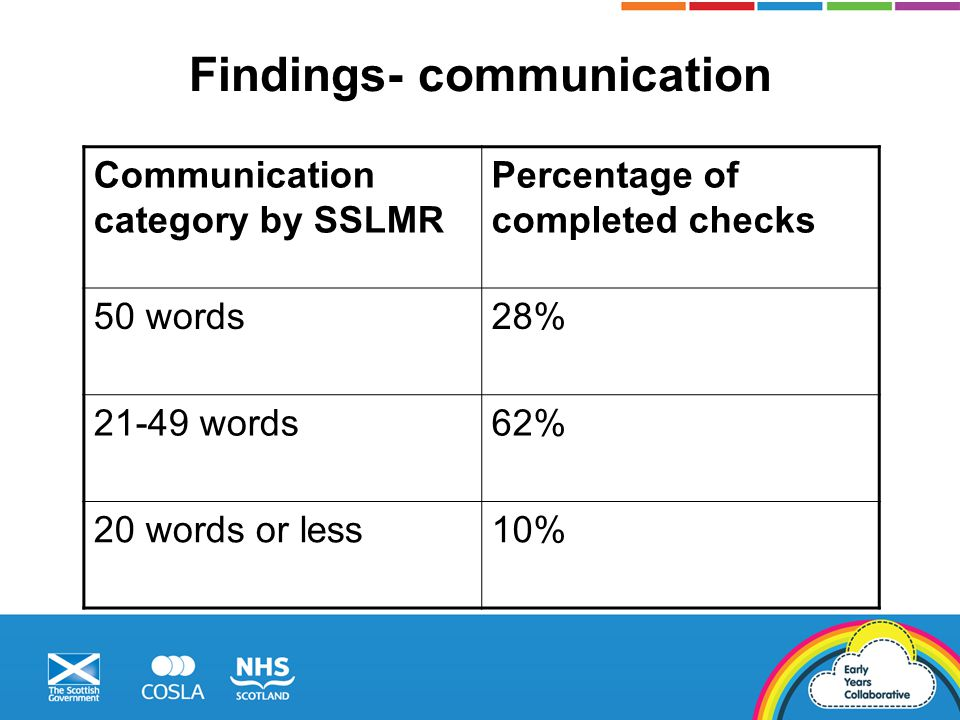 Findings- communication Communication category by SSLMR Percentage of completed checks 50 words28% 21-49 words62% 20 words or less10%