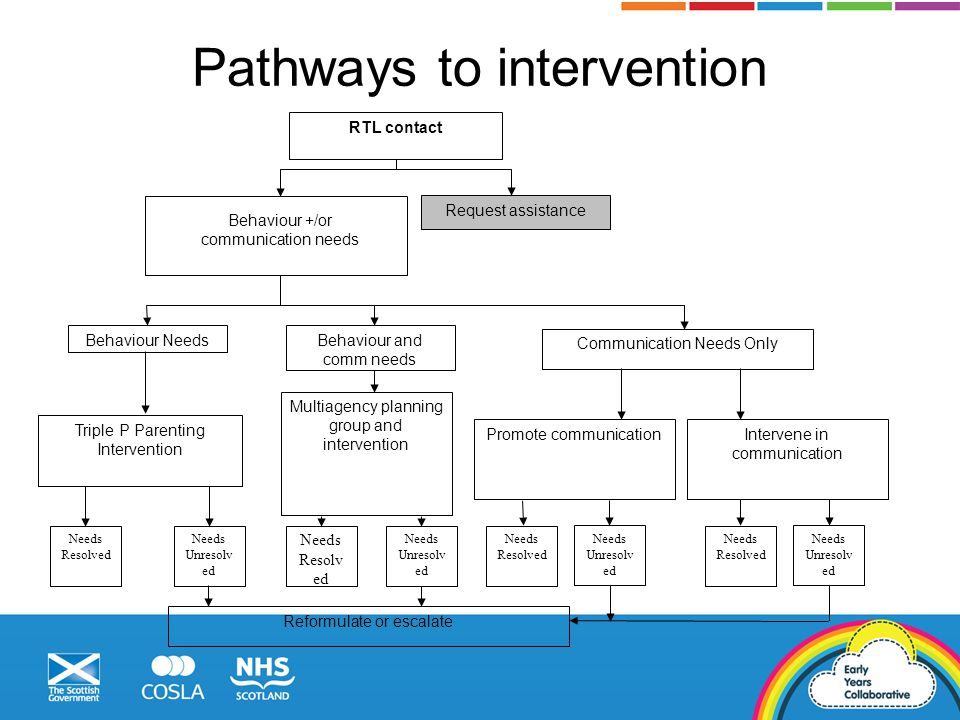 Pathways to intervention RTL contact Behaviour +/or communication needs Behaviour Needs Promote communicationIntervene in communication Triple P Parenting Intervention Behaviour and comm needs Communication Needs Only Multiagency planning group and intervention Request assistance Needs Resolv ed Needs Unresolv ed Needs Resolved Needs Unresolv ed Needs Resolved Needs Unresolv ed Reformulate or escalate Needs Resolved Needs Unresolv ed