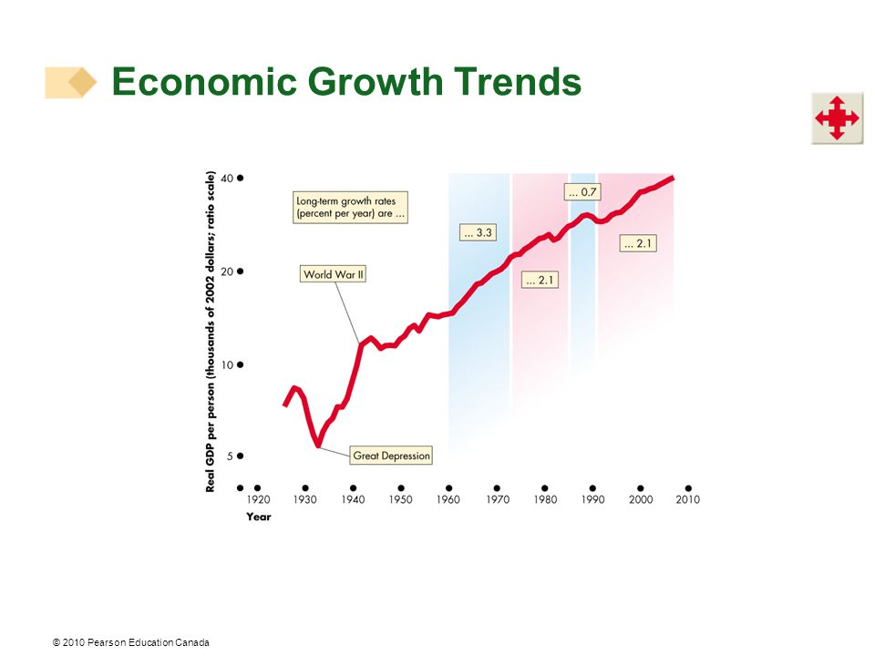 © 2010 Pearson Education Canada Economic Growth Trends