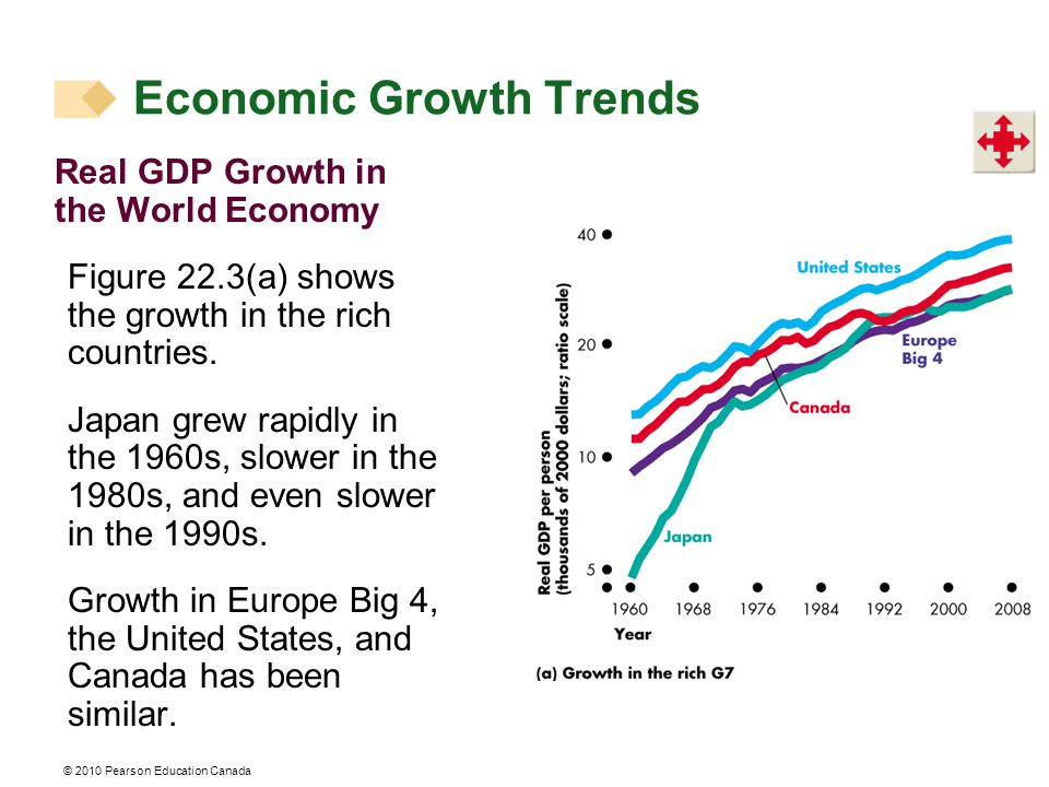 Real GDP Growth in the World Economy Figure 22.3(a) shows the growth in the rich countries.