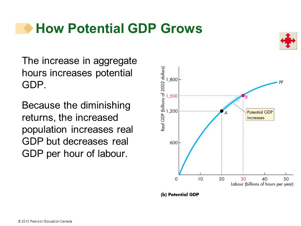 The increase in aggregate hours increases potential GDP.