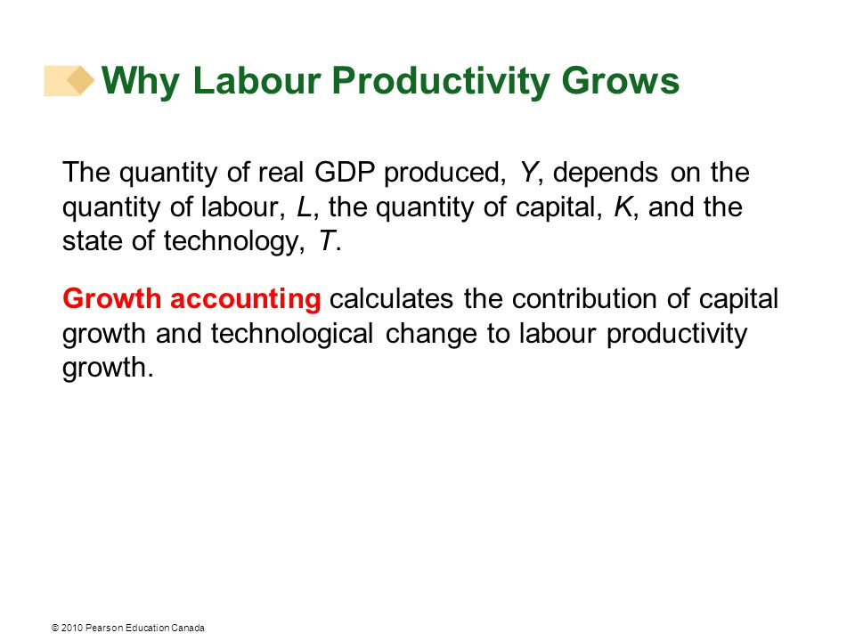 The quantity of real GDP produced, Y, depends on the quantity of labour, L, the quantity of capital, K, and the state of technology, T.