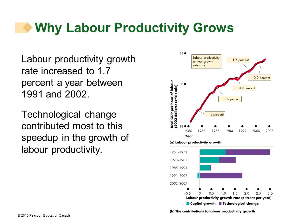 © 2010 Pearson Education Canada Labour productivity growth rate increased to 1.7 percent a year between 1991 and 2002.