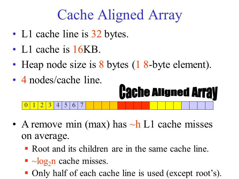 Cache Aligned Array L1 cache line is 32 bytes. L1 cache is 16KB.