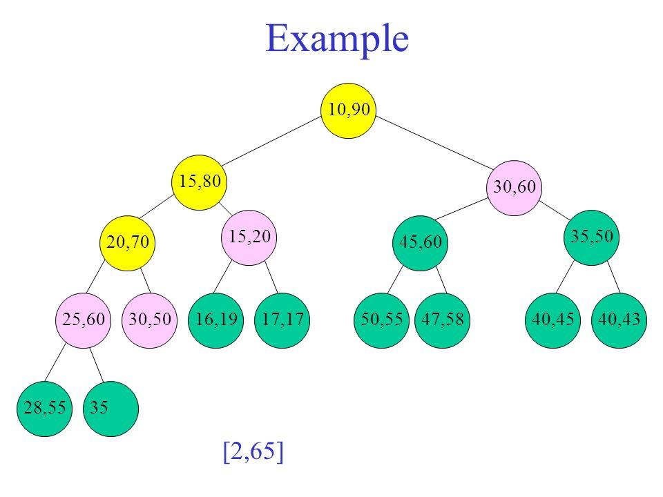 Example 28,5535 25,6030,5016,1917,1750,5547,5840,4540,43 35,50 45,60 15,20 20,70 15,80 30,60 10,90 [2,65]