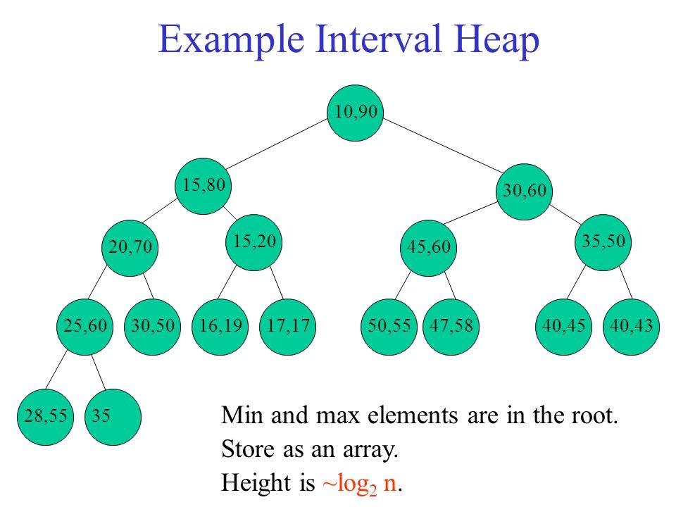 Insert An Element 28,5535 25,6030,5016,1917,1750,5547,5840,4540,43 35,50 45,60 15,20 20,70 15,80 30,60 10,90 Insert 27.