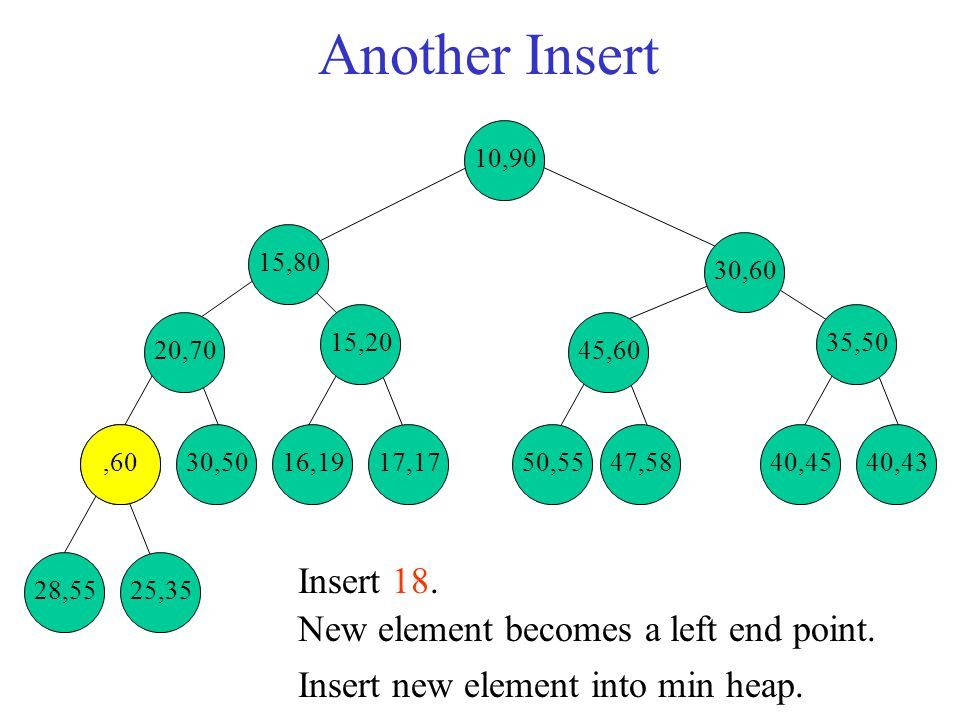 28,5560 25,7030,5019,2017,1750,5547,5840,4540,43 35,50 45,60 16,35 20,80 15,82 30,60 15,90 Remove Min Element Example