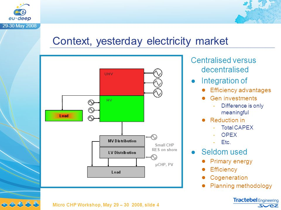 29-30 May 2008 Micro CHP Workshop, May 29 – 30 2008, slide 5 Context, today electricity market UHV Transmission HV Transmission MV Distribution LV Distribution Load µCHP, PV Small CHP RES on shore RES off shore CCGT & CHP Load UHV Transmission HV Transmission MV Distribution LV Distribution Load µCHP, PV RES on shore RES off shore CCGT & CHP Load UHV Transmission HV Transmission MV Distribution LV Distribution Load µ RES off shore CCGT & CHP Load ●Electricity from gas ●Mini and µgenerators now industrialised ●Mass production ● Costs reductions ● Higher reliability ●EU-DEEP: 10 MW ●Sources of value ● Selling kWh ● DER as network replacement ● Supply of services ● DER and security ● Externalities ● Incentives ●Also valid for RES