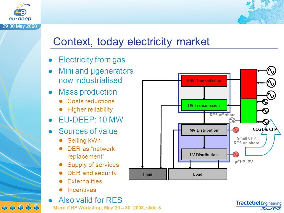 29-30 May 2008 Micro CHP Workshop, May 29 – 30 2008, slide 6 Example for Micro – CHP kWh UoS