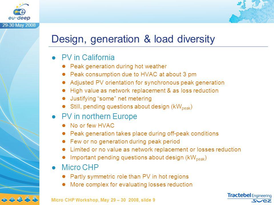 29-30 May 2008 Micro CHP Workshop, May 29 – 30 2008, slide 10 MV & LV flexible design ●Rural network ●Dissymmetry between feeders ●HV – MV voltage profiles ●LV profiles