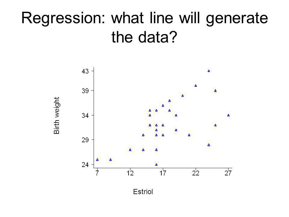 Regression: what line will generate the data Birth weight Estriol