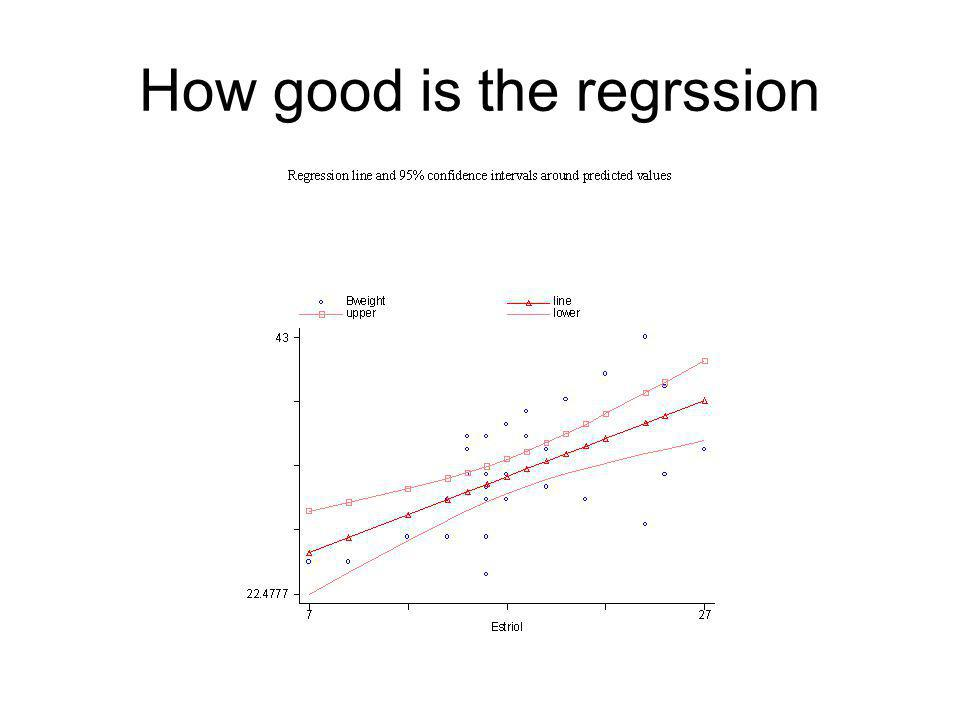 How good is the regrssion