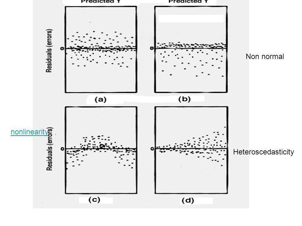 Non normal Heteroscedasticity nonlinearity