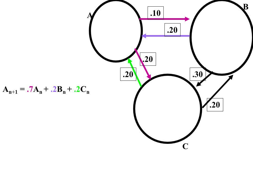 A C.10.20.30.20 A n+1 =.7A n +.2B n +.2C n B