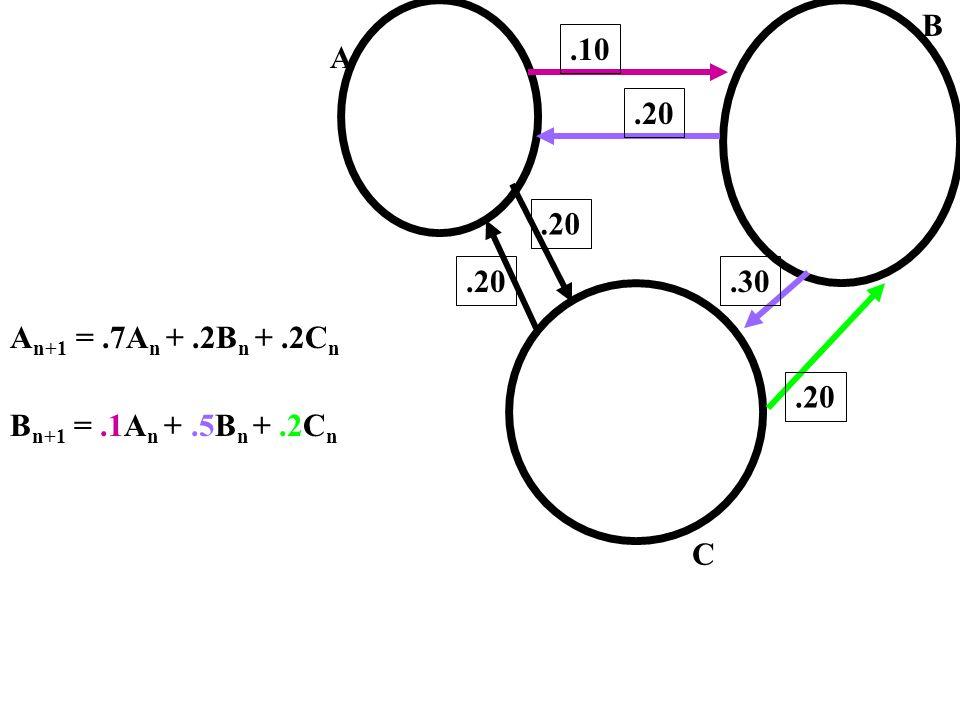 A C.10.20.30.20 A n+1 =.7A n +.2B n +.2C n B n+1 =.1A n +.5B n +.2C n B