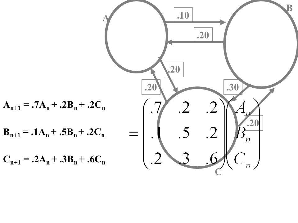 A C.10.20.30.20 A n+1 =.7A n +.2B n +.2C n B n+1 =.1A n +.5B n +.2C n C n+1 =.2A n +.3B n +.6C n B