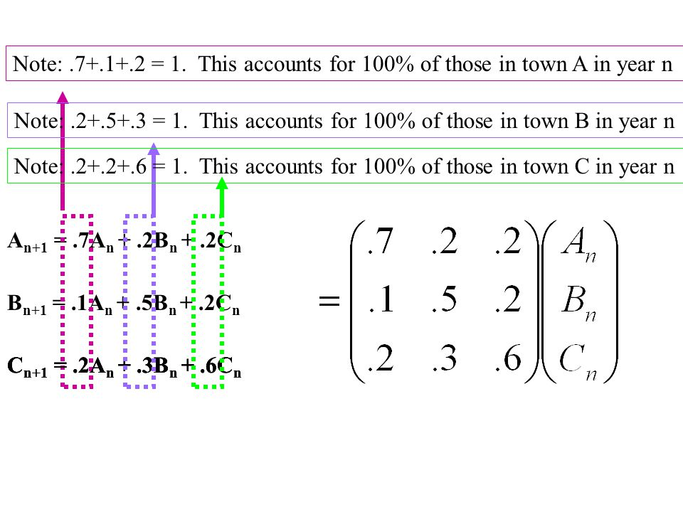 A n+1 =.7A n +.2B n +.2C n B n+1 =.1A n +.5B n +.2C n C n+1 =.2A n +.3B n +.6C n Note:.7+.1+.2 = 1. This accounts for 100% of those in town A in year