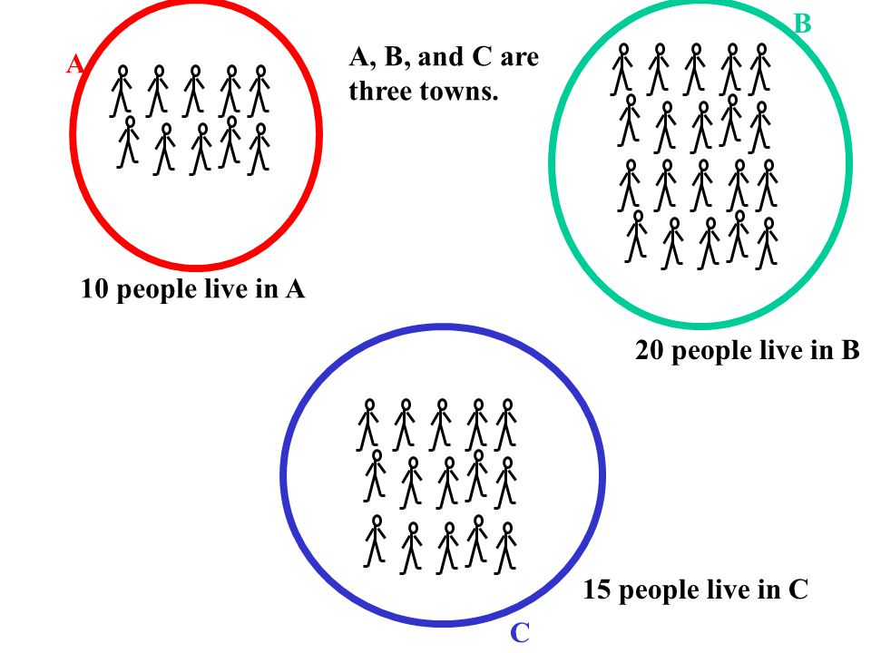 A B C A, B, and C are three towns. 10 people live in A 15 people live in C 20 people live in B
