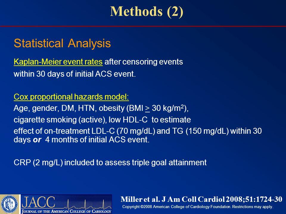 Results 0.00 0.05 0.10 0.15 0.20 0150330510700 Days After Month 1 Visit TG < 150 TG ≥ 150 HR: 0.73 (0.62, 0.87) P < 0.001 0.00 0.05 0.10 0.15 0.20 0150330510700 Days After Month 1 Visit LDL < 70 LDL ≥ 70 HR: 0.81 (0.68, 0.96) P = 0.015 Kaplan-Meier Estimates Based on LDL-C < 70 mg/dL or TG < 150 mg/dL Between 30 days and 2 yr Follow-Up Miller et al.